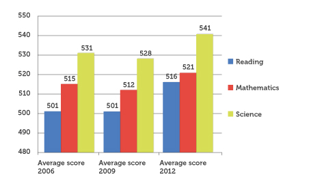 Shows the changes in all literacies in estonian students average pisa